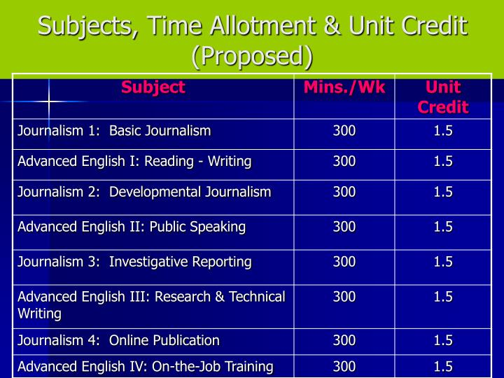Subjects, Time Allotment & Unit Credit