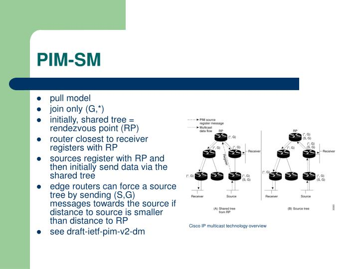 PIM-SM