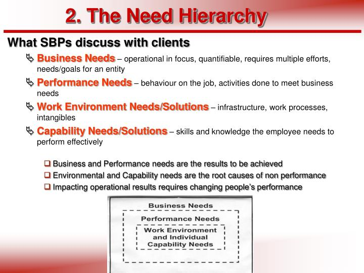 2. The Need Hierarchy