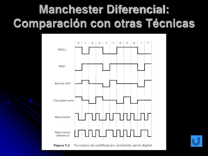 Manchester Diferencial: