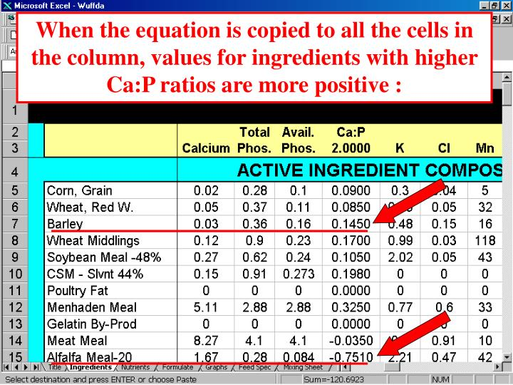 When the equation is copied to all the cells in the column, values for ingredients with higher Ca:P ratios are more positive :