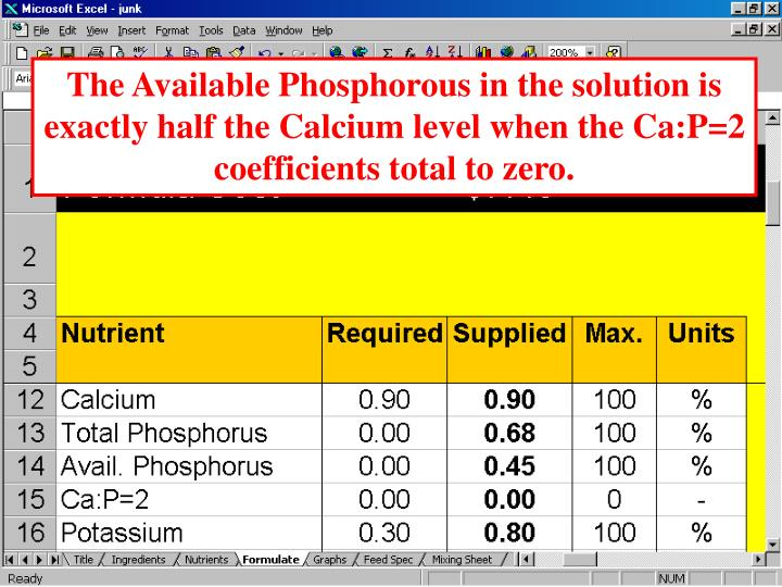 The Available Phosphorous in the solution is exactly half the Calcium level when the Ca:P=2 coefficients total to zero.