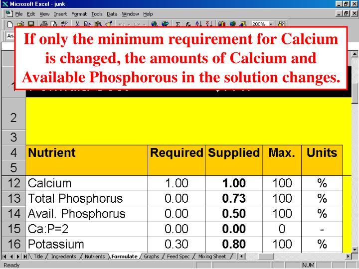 If only the minimum requirement for Calcium  is changed, the amounts of Calcium and Available Phosphorous in the solution changes.