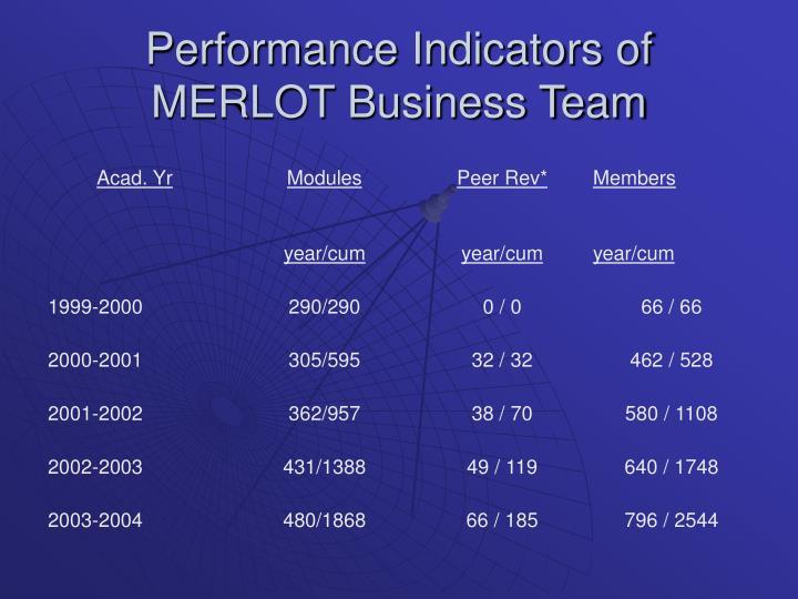 Performance Indicators of MERLOT Business Team