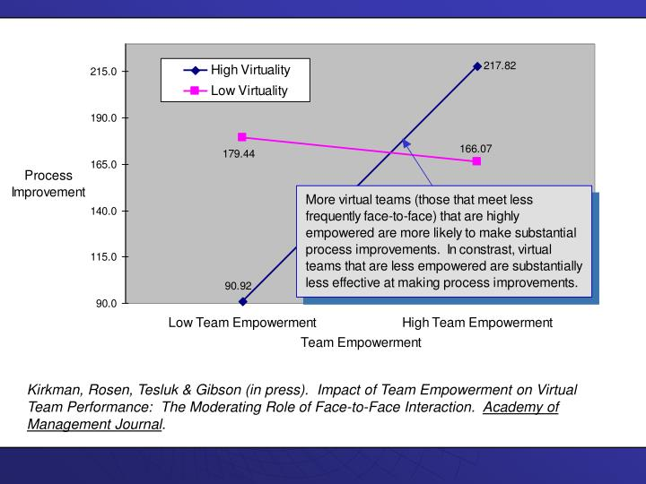 Kirkman, Rosen, Tesluk & Gibson (in press).  Impact of Team Empowerment on Virtual Team Performance:  The Moderating Role of Face-to-Face Interaction.