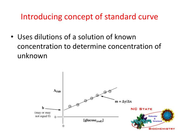 Introducing concept of standard curve