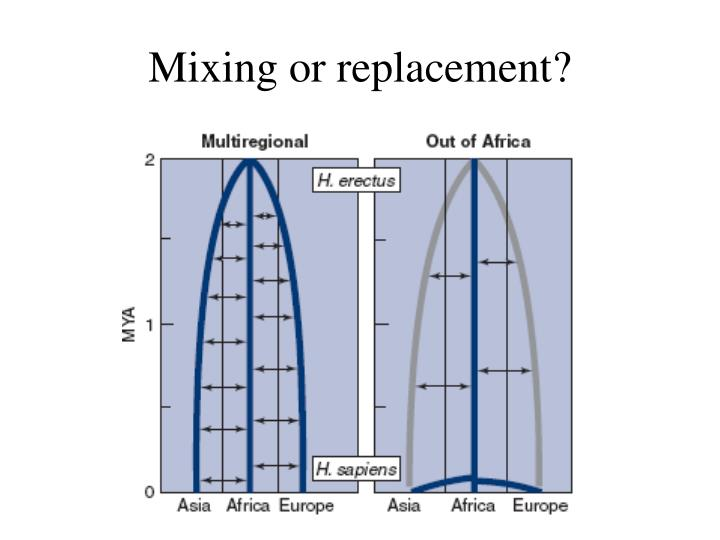 Mixing or replacement?