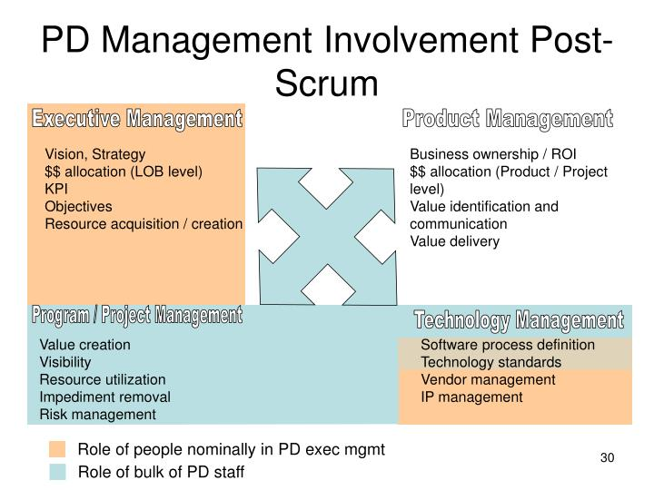 Role of people nominally in PD exec mgmt