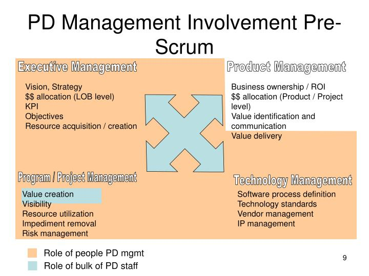 Role of people PD mgmt