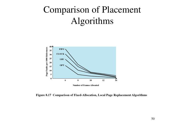 Comparison of Placement Algorithms