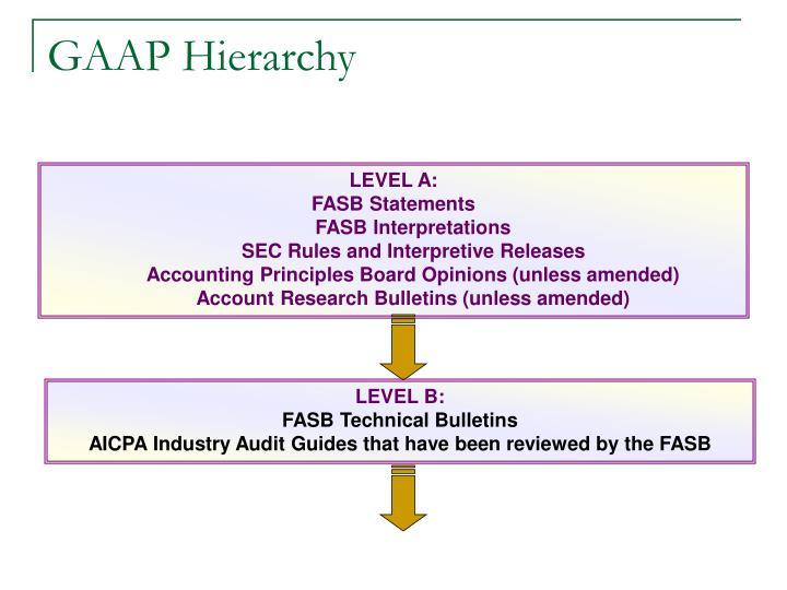 GAAP Hierarchy