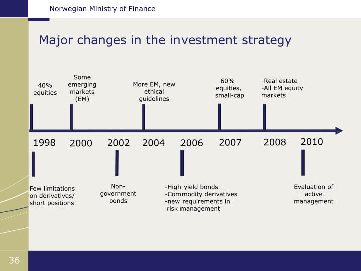 Major changes in the investment strategy