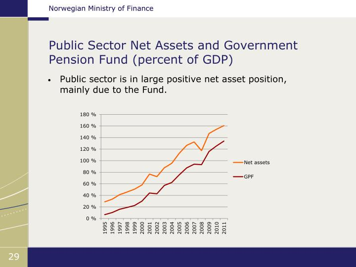 Public Sector Net Assets and Government Pension Fund (percent of GDP)