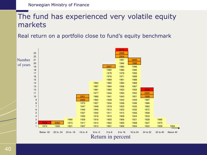 The fund has experienced very volatile equity markets