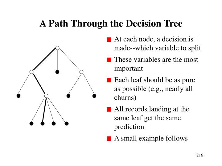 At each node, a decision is made--which variable to split