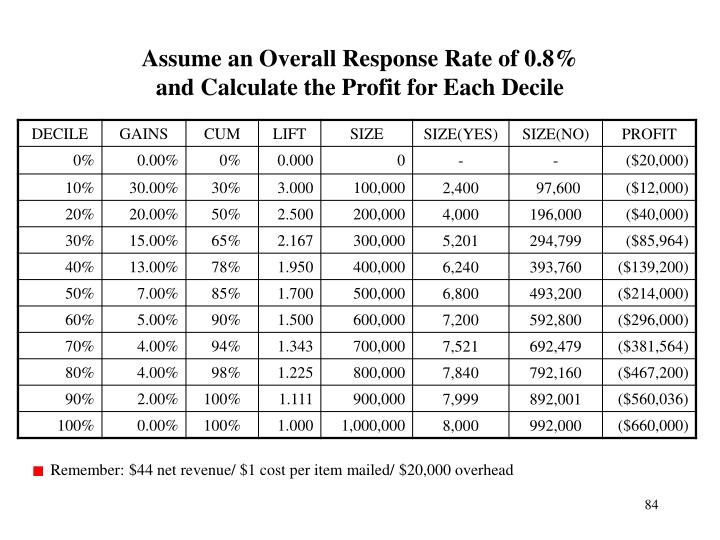 Assume an Overall Response Rate of 0.8%