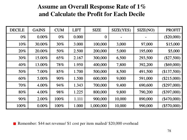Assume an Overall Response Rate of 1%