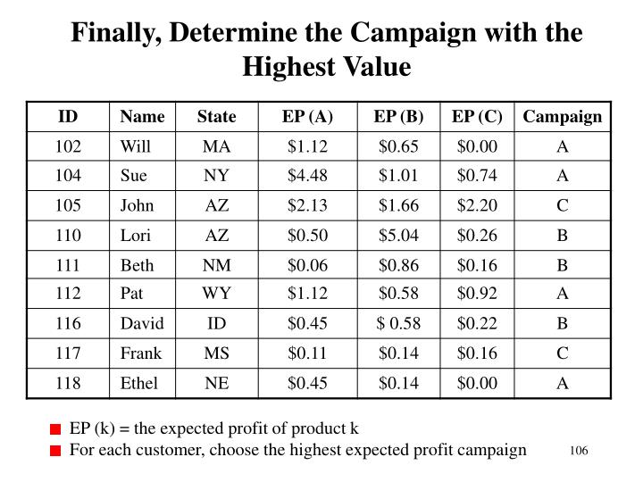 Finally, Determine the Campaign with the Highest Value