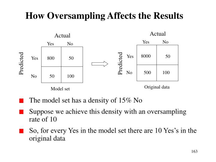 How Oversampling Affects the Results