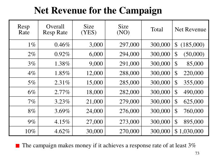 Net Revenue for the Campaign