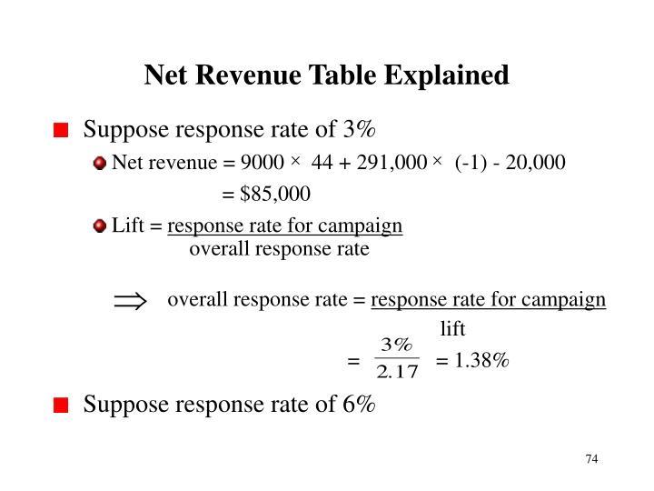 Net Revenue Table Explained