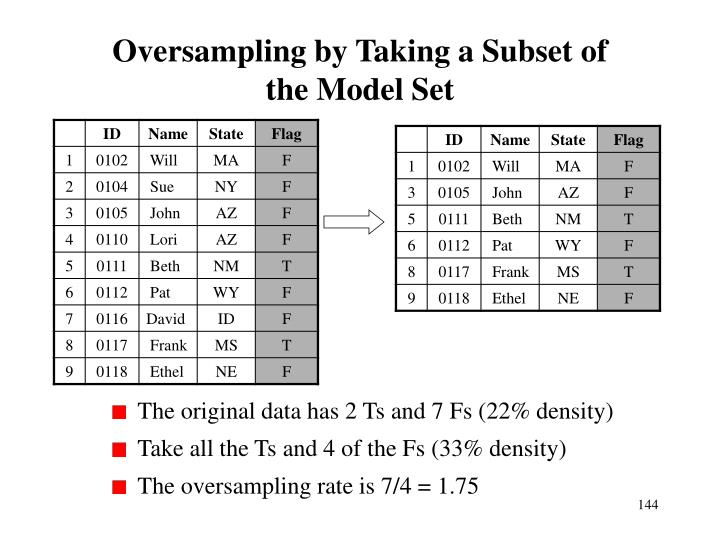 Oversampling by Taking a Subset of