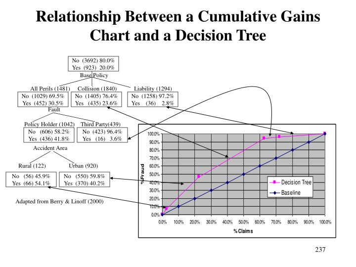 Relationship Between a Cumulative Gains Chart and a Decision Tree