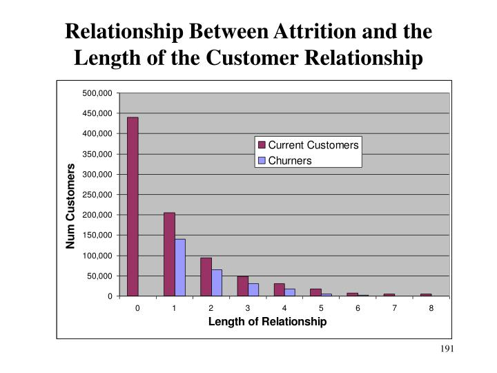 Relationship Between Attrition and the