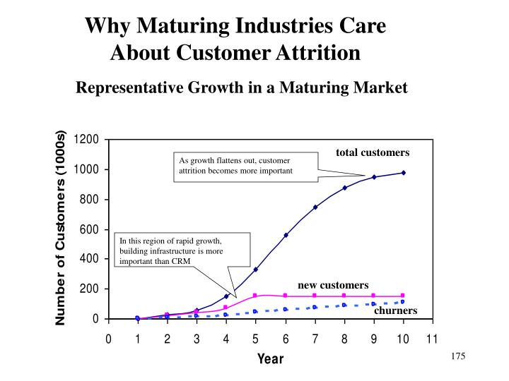 Why Maturing Industries Care About Customer Attrition