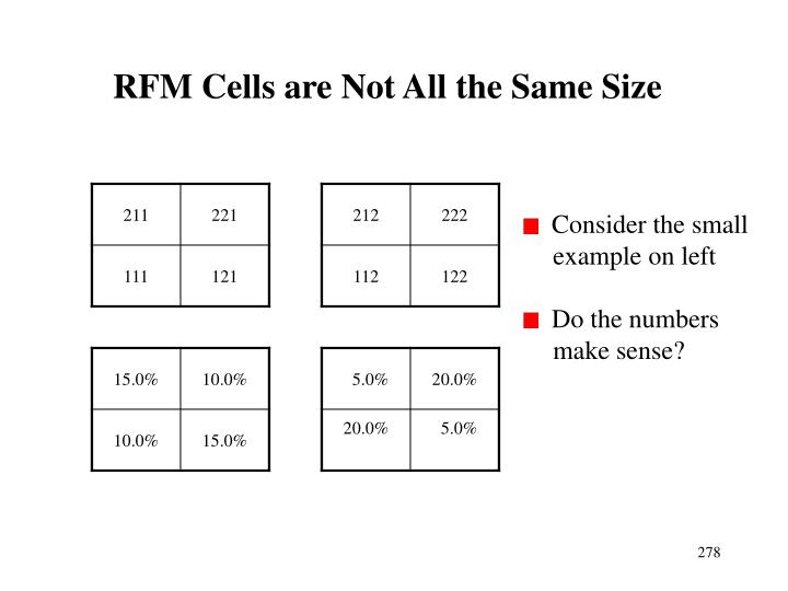 RFM Cells are Not All the Same Size