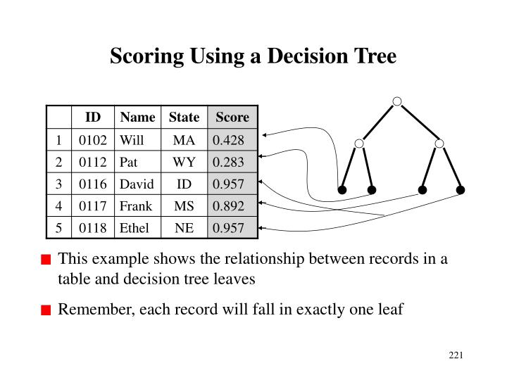 Scoring Using a Decision Tree