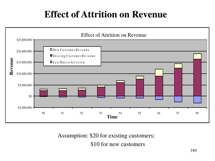 Effect of Attrition on Revenue