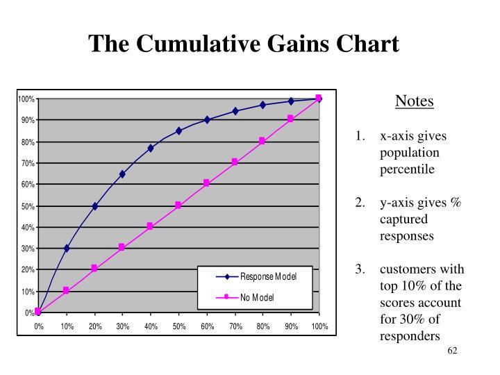 The Cumulative Gains Chart