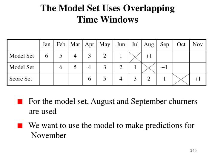 The Model Set Uses Overlapping