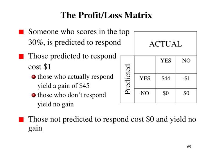 The Profit/Loss Matrix