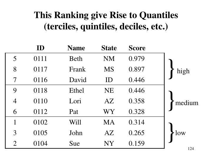 This Ranking give Rise to Quantiles