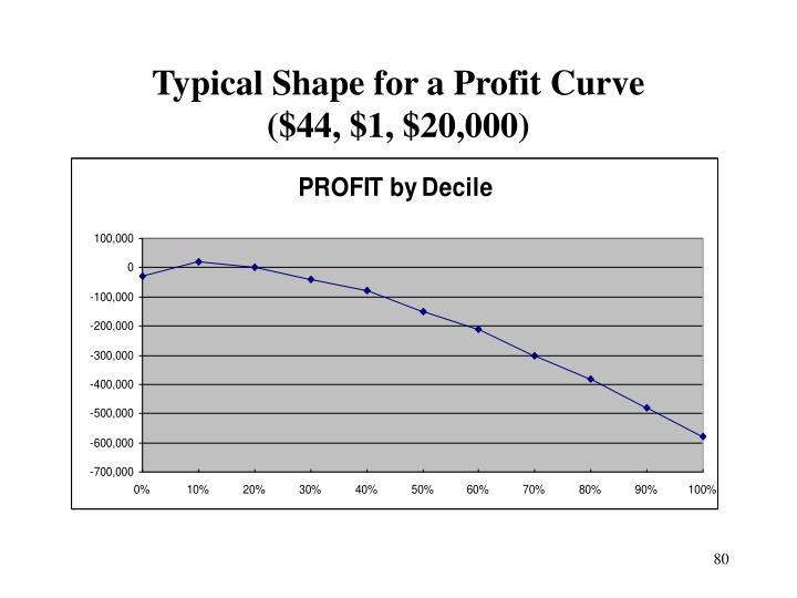 Typical Shape for a Profit Curve