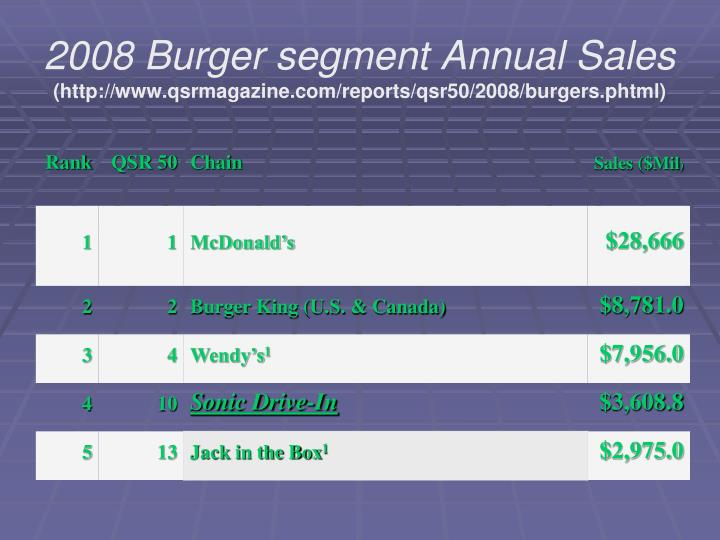 2008 Burger segment Annual Sales
