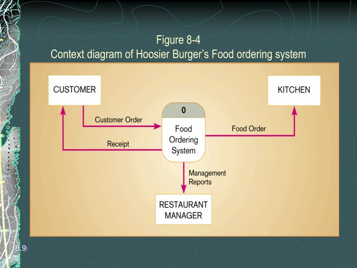 business systems hoosier burger essay Essay, case study, textbook solution abstract in part 4 of the hoosier burger case the mellankamp's are thinking about expanding their business they are planning on doing thi.