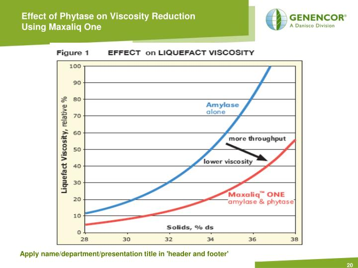 Effect of Phytase on Viscosity Reduction