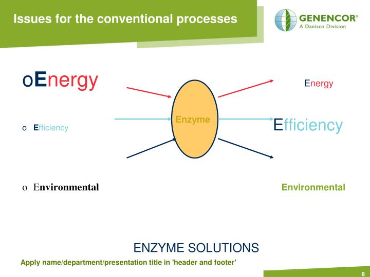 Issues for the conventional processes