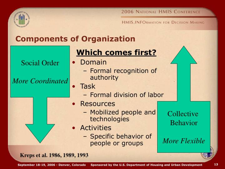 Components of Organization