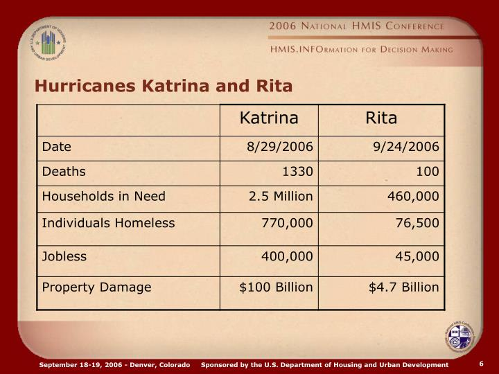 Hurricanes Katrina and Rita