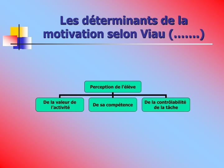 Les déterminants de la motivation selon Viau (…….)