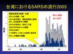 sars 2003