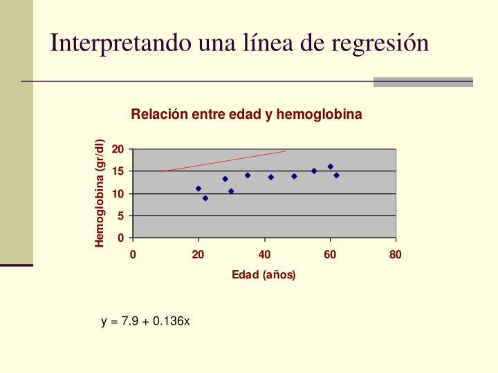 Interpretando una línea de regresión
