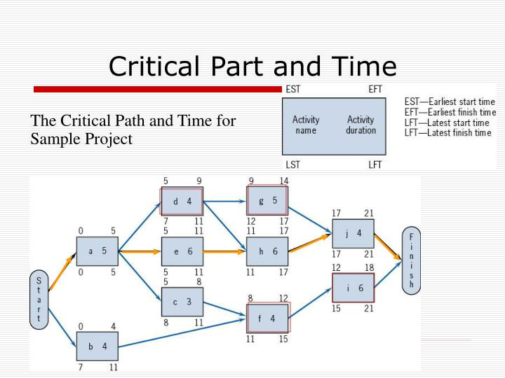 Critical Part and Time