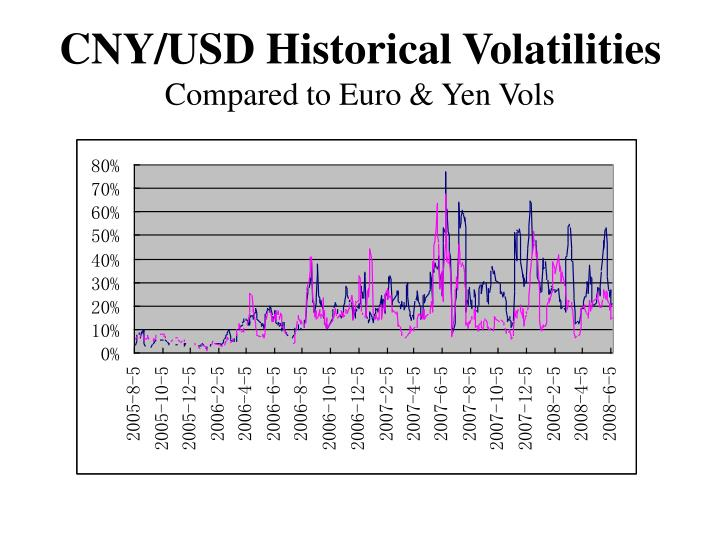 CNY/USD Historical Volatilities