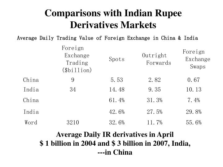 Comparisons with Indian Rupee Derivatives Markets
