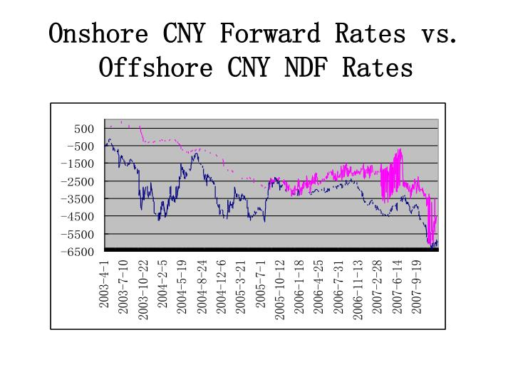 Onshore CNY Forward Rates vs. Offshore CNY NDF Rates